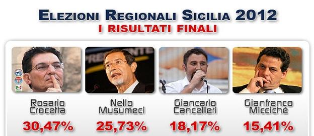 Elezioni in Sicilia: vince Beppe Grillo, il primo partito è il Movimento a 5 stelle