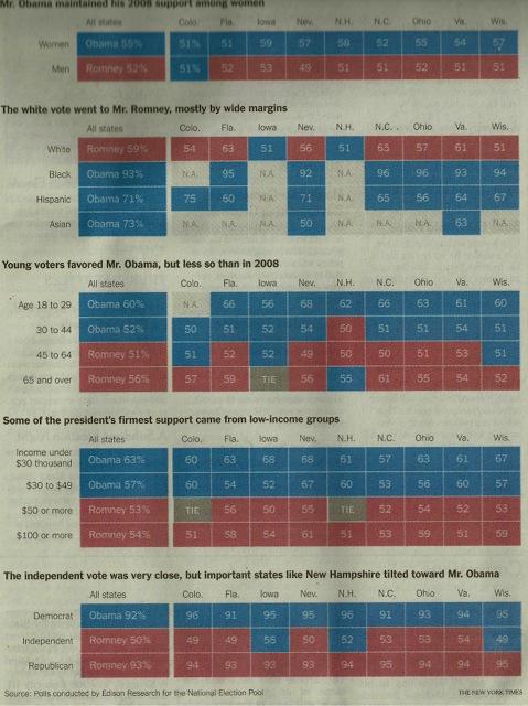 Back to work Mr President Obama. Analisi del voto americano. Da NY Nicola Di Fiore