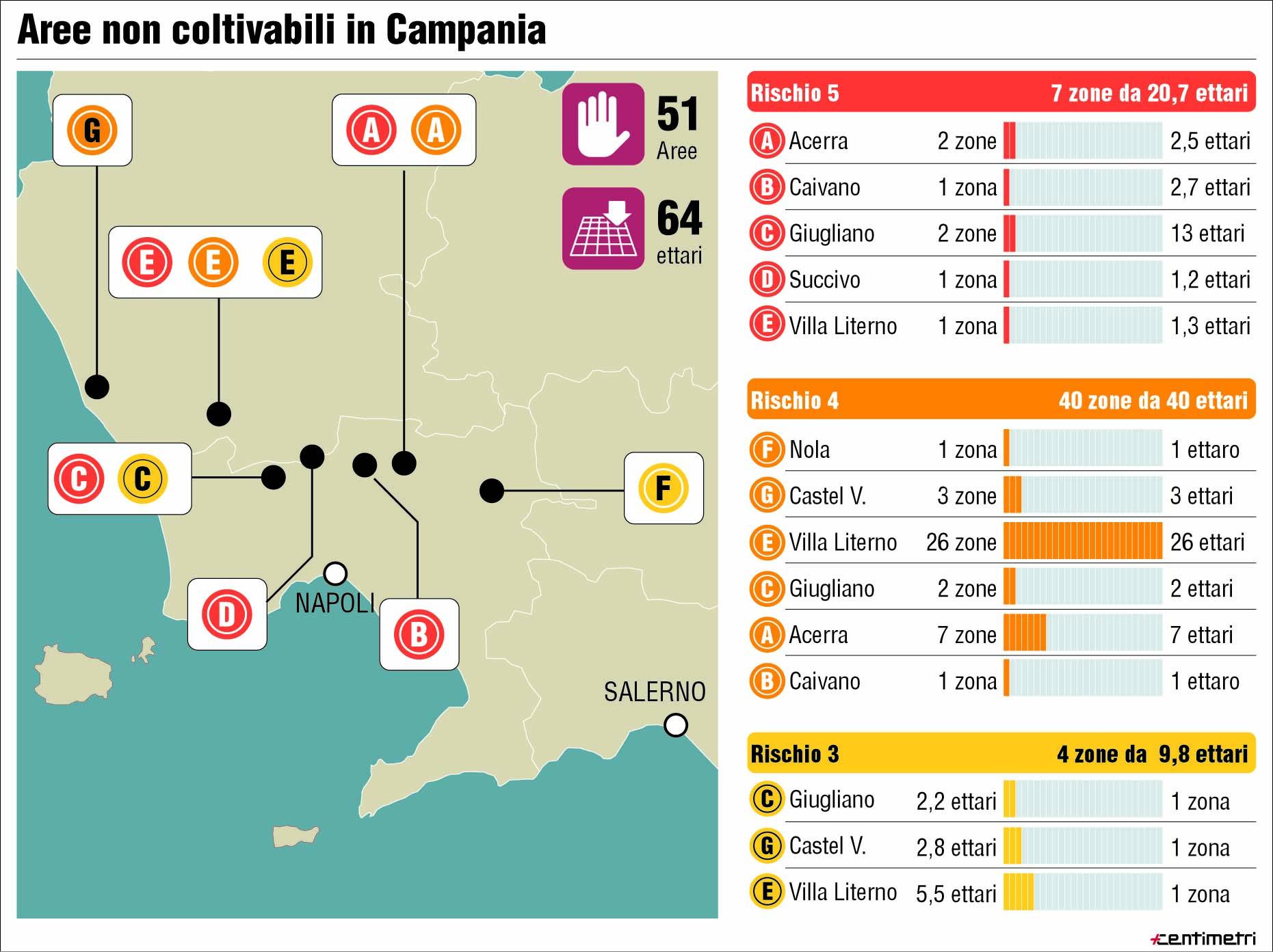 Terra dei Fuochi: inquinato lo 0,14% della Campania. I siti delimitati pronti da bonificare.