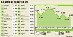 Grafico abbonamenti Napoli 2014 2015