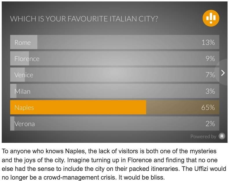"""The Telegraph, """"Napoli gioiello sottovalutato d'Italia"""""""