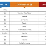 Trivago Online Reputation Ranking: la Campania ancora una volta sul podio