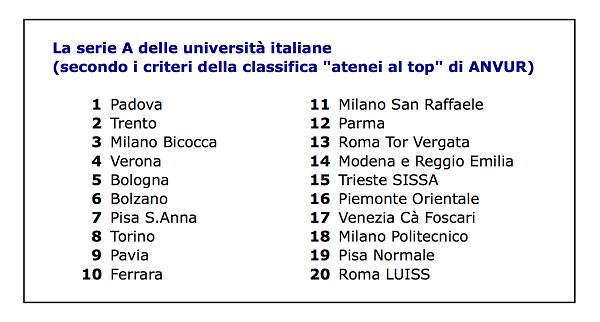Buona Università - classifica