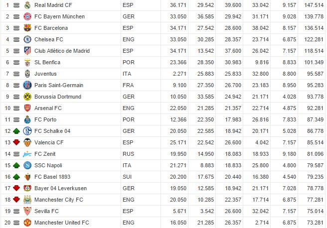 Ranking Uefa Napoli, gli azzurri salgono al 15esimo posto