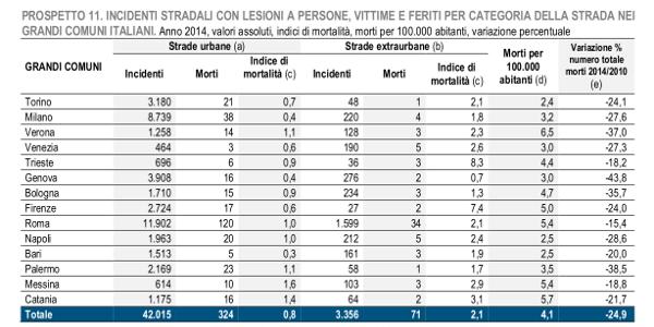 Incidenti Stradali in Italia