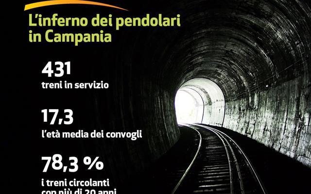 Pendolaria 2015: in Campania treni, vecchi e inadeguati e tariffe in aumento