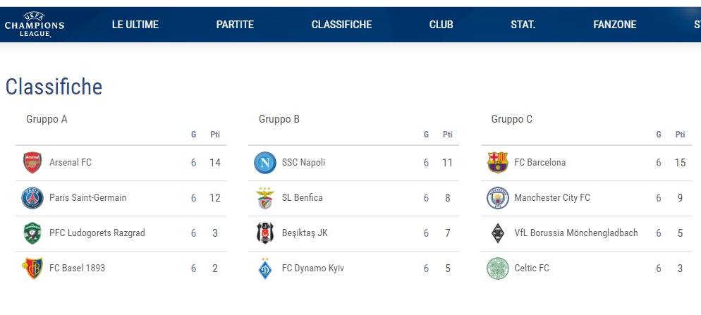 Champions: Napoli primo con 11 punti. Tre anni fa non passò nemmeno con 12