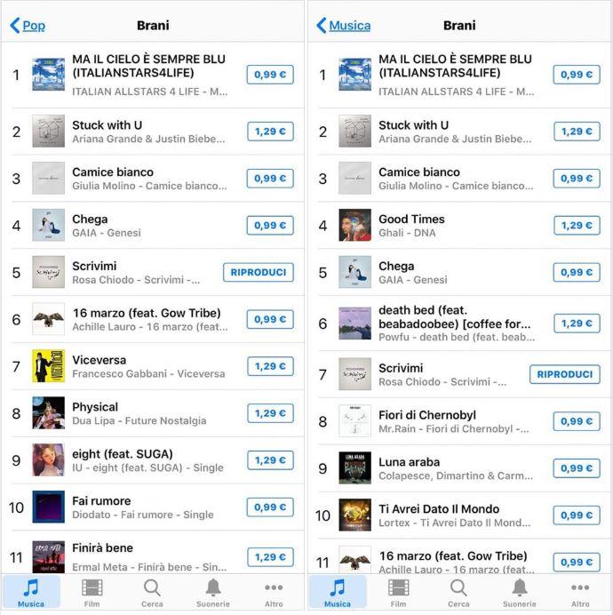"""""""Scrivimi"""", la cover di Rosa Chiodo in vetta alle classifiche iTunes"""