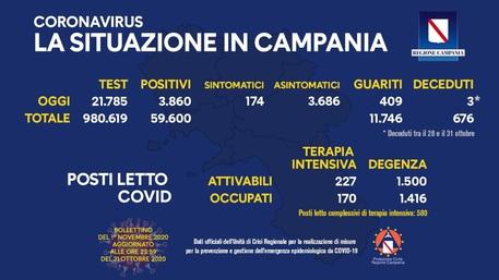 Bollettino Covid - Positivi in Campania 3.860, in Italia 29.907