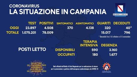 Bollettino Covid - Aumento dei contagi in Italia, 4.508 postivi in Campania