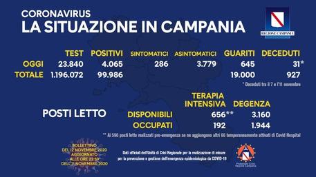Bollettino Covid - In Italia 37.978 nuovi contagi, 31 morti in Campania
