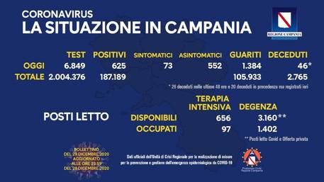 Bollettino Covid - Curva contagi in leggero calo in Campania