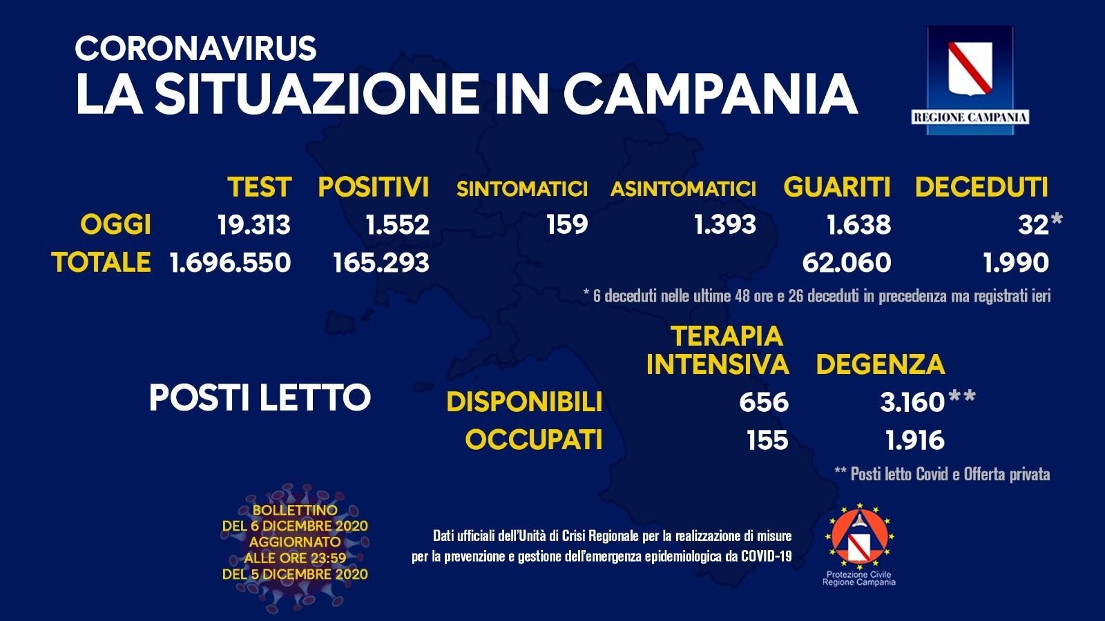 Bollettino Covid Campania - Nella giornata di oggi i guariti superano i positivi