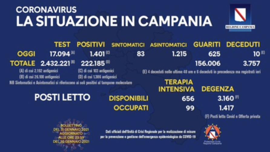 Covid Campania - Nuovi positivi 1.401. L'indice di contagio sale a 8,19%