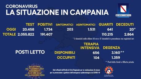 Covid Campania, cresce la curva dei contagi (8,4%)