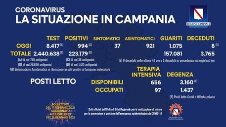 Covid Campania - Curva dei contagi in rialzo (11,80%)