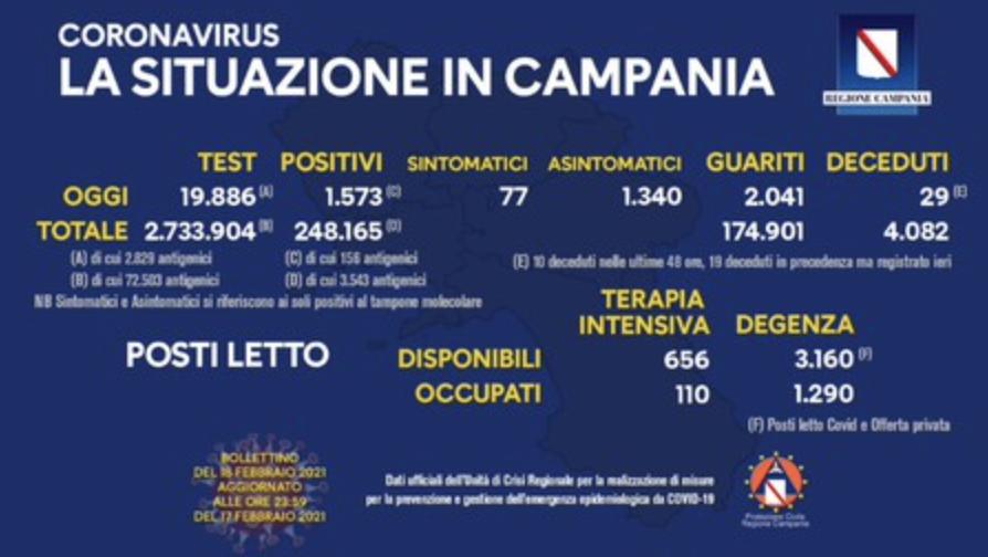 Covid Campania - Tasso di incidenza rimane stabile, numero guariti elevato