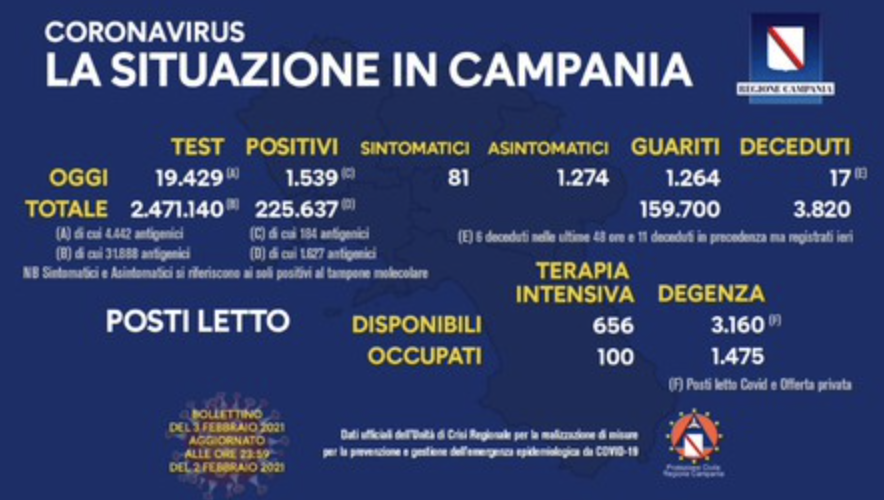 Bollettino Covid Campania - Tasso di positività stabile (7,92%)