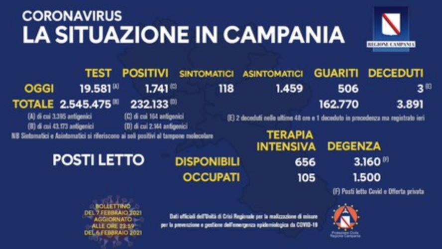 Bollettino Covid Campania - In risalita il rapporto positivi/test, 1.741 i contagi