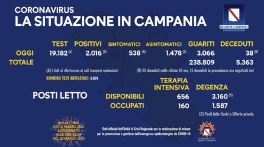 Covid - In Campania 38 nuove vittime