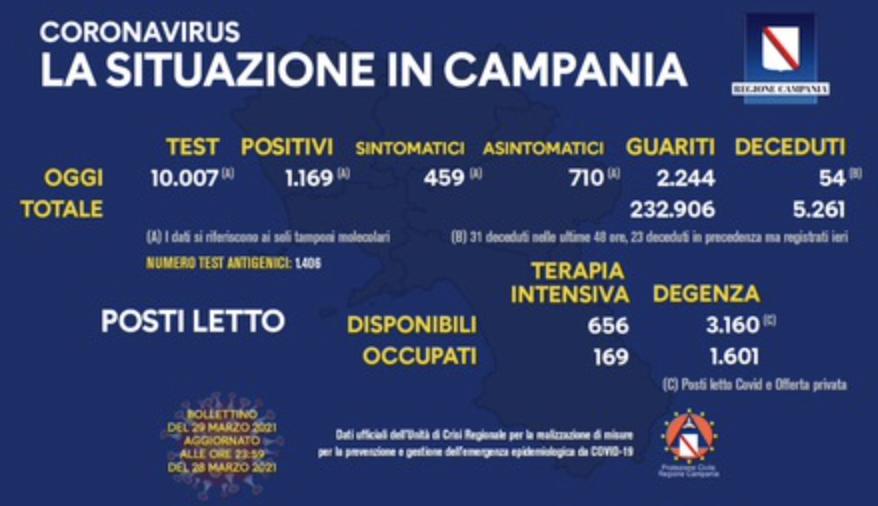 Covid - Stabile in Campania curva dei contagi
