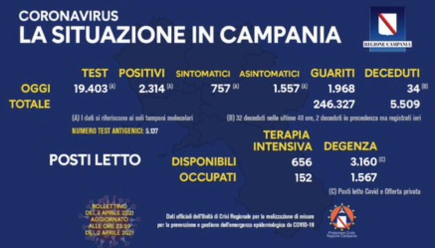 Bollettino Covid Campania - Positivi ancora oltre i 2mila