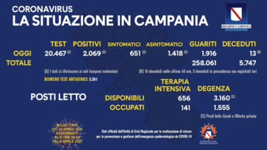 Covid Campania - In leggero calo indice positività, che resta però sopra al 10%