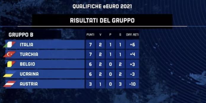 TIMVISION PES - L'Italia parte bene nel proprio girone di qualificazione a UEFA eEURO 2021